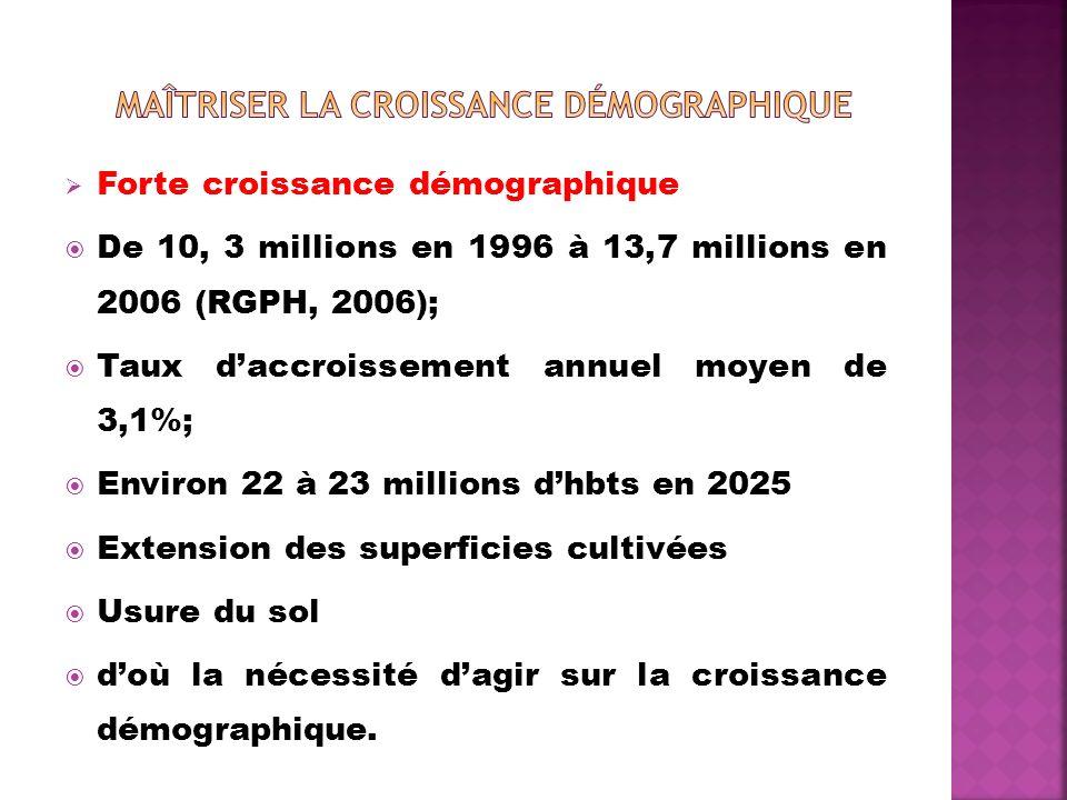 Forte croissance démographique De 10, 3 millions en 1996 à 13,7 millions en 2006 (RGPH, 2006); Taux daccroissement annuel moyen de 3,1%; Environ 22 à 23 millions dhbts en 2025 Extension des superficies cultivées Usure du sol doù la nécessité dagir sur la croissance démographique.