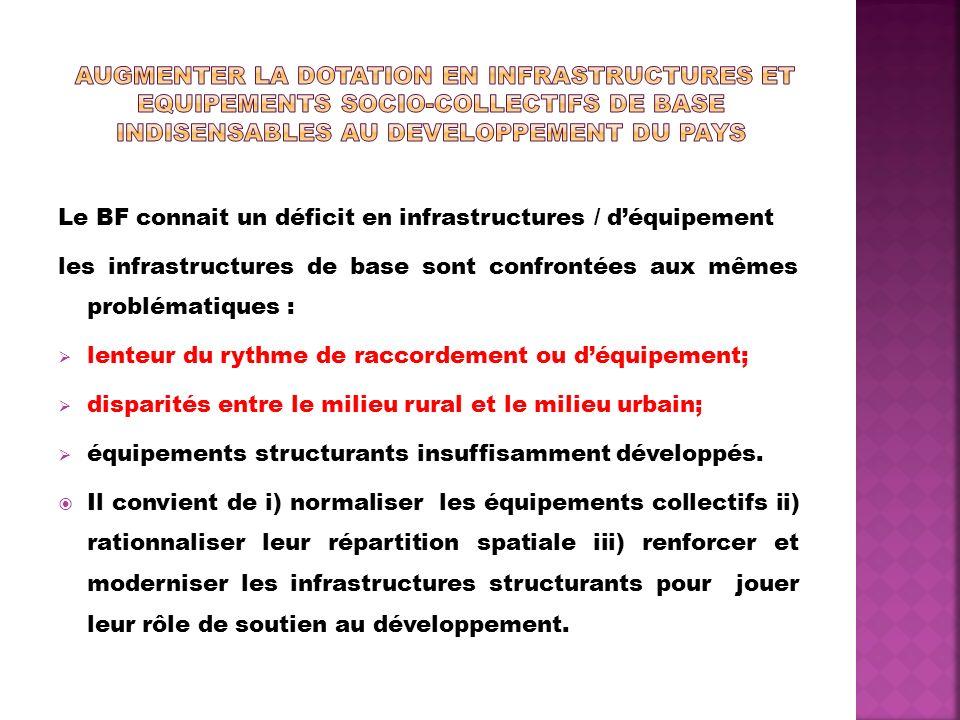 Le BF connait un déficit en infrastructures / déquipement les infrastructures de base sont confrontées aux mêmes problématiques : lenteur du rythme de