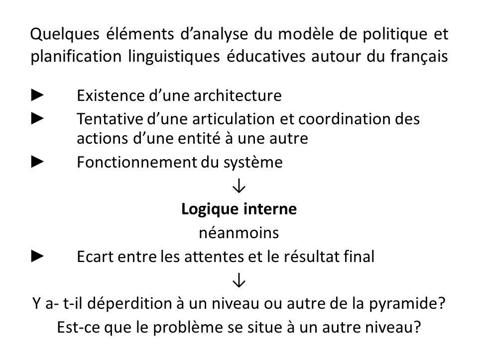 Quelques éléments danalyse du modèle de politique et planification linguistiques éducatives autour du français Existence dune architecture Tentative d