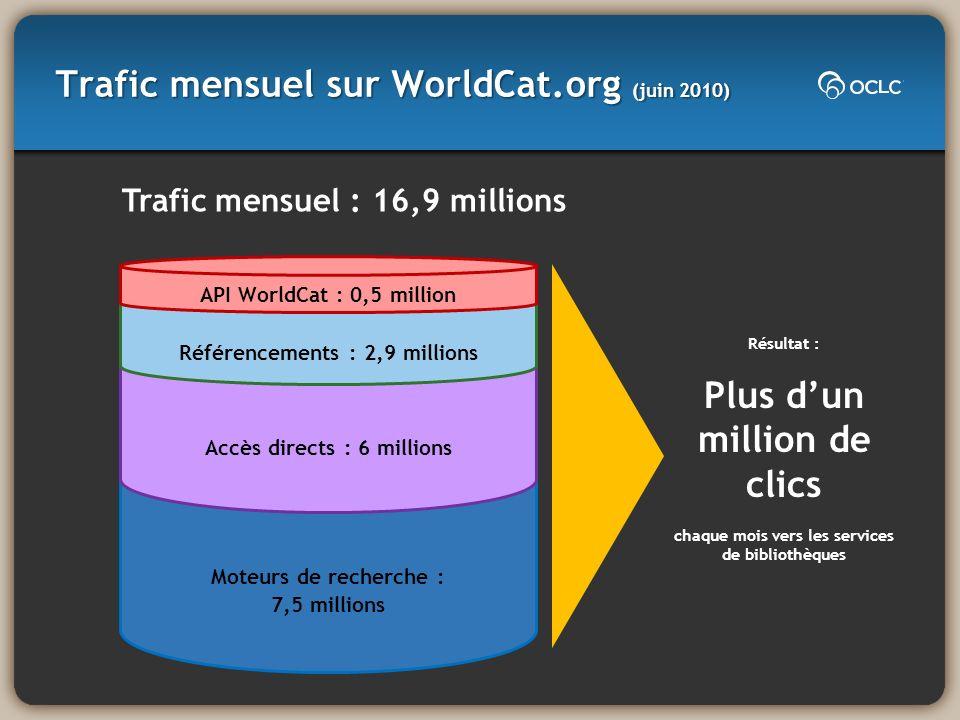 Trafic mensuel sur WorldCat.org (juin 2010) Moteurs de recherche : 7,5 millions Accès directs : 6 millions Référencements : 2,9 millions API WorldCat
