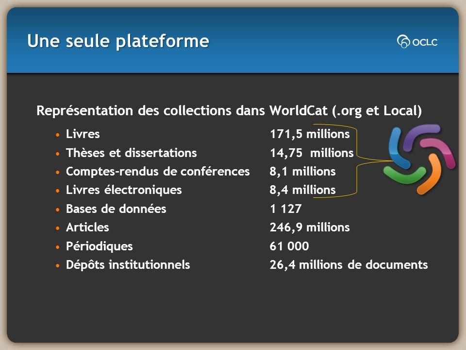 Une seule plateforme Représentation des collections dans WorldCat (.org et Local) Livres171,5 millions Thèses et dissertations 14,75 millions Comptes-