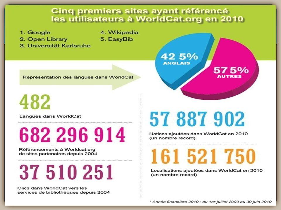 WorldCat : nombre de notices par langue (57,5 % autres que langlais)