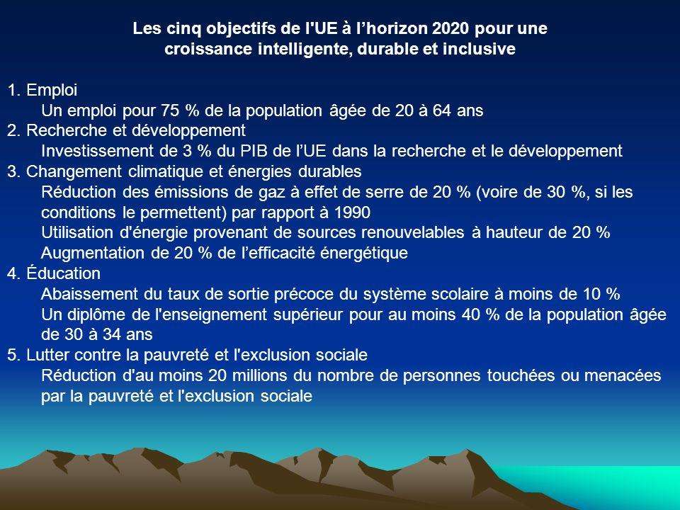 Les cinq objectifs de l'UE à lhorizon 2020 pour une croissance intelligente, durable et inclusive 1. Emploi Un emploi pour 75 % de la population âgée