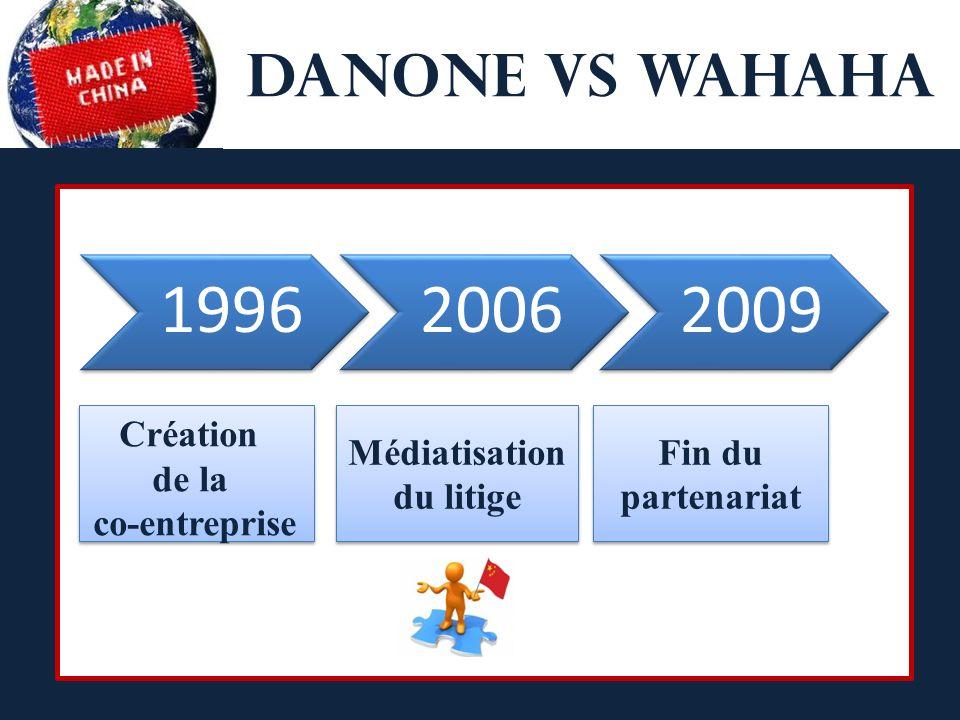 Danone vs Wahaha Zones économique spéciales 199620062009 Médiatisation du litige Fin du partenariat Création de la co-entreprise