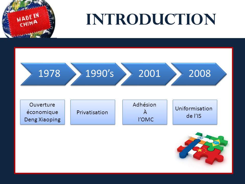 INTRODUCTION Zones économique spéciales 19781990s20012008 Ouverture économique Deng Xiaoping Privatisation Adhésion À lOMC Uniformisation de lIS