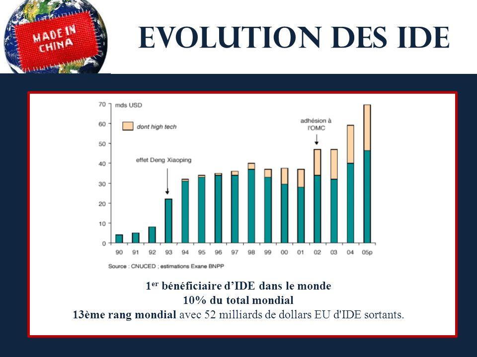 EVOLUTION DES IDE 1 er bénéficiaire dIDE dans le monde 10% du total mondial 13ème rang mondial avec 52 milliards de dollars EU d IDE sortants.