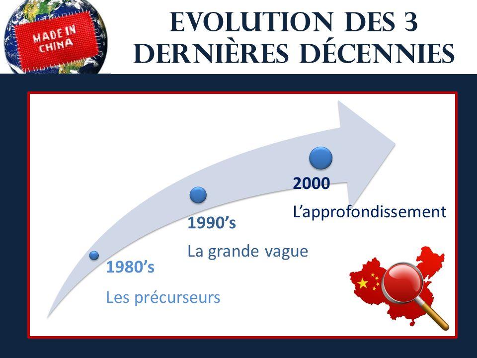 EVOLUTION Des 3 dernières décennies 1980s Les précurseurs 1990s La grande vague 2000 Lapprofondissement