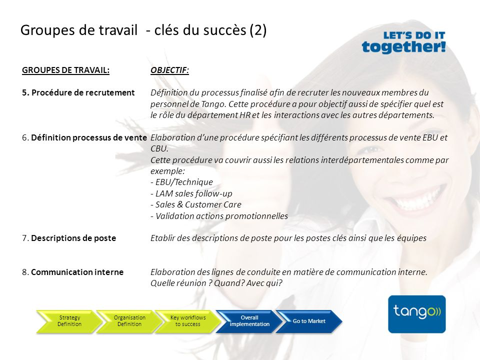 Groupes de travail - clés du succès (2) OBJECTIF: Définition du processus finalisé afin de recruter les nouveaux membres du personnel de Tango. Cette