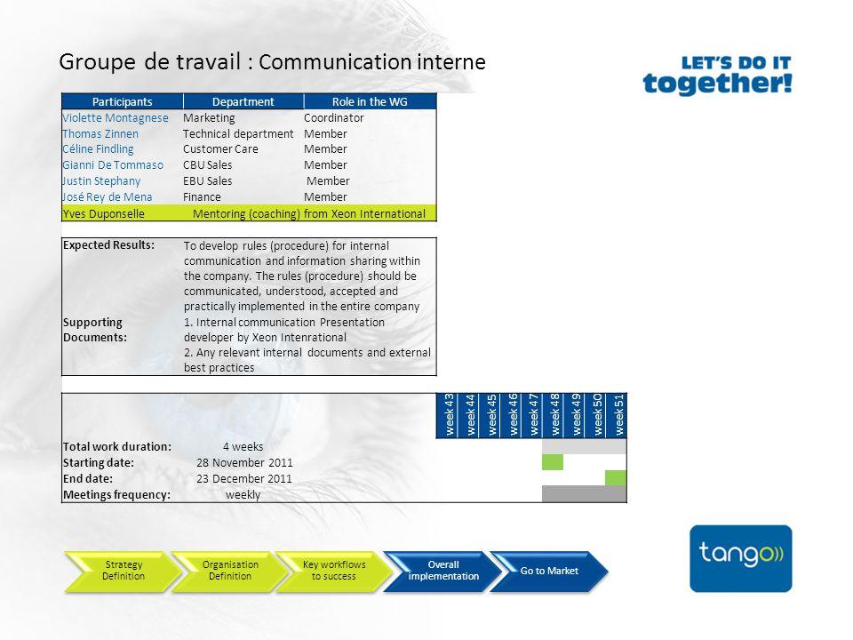 Groupe de travail : Communication interne ParticipantsDepartmentRole in the WG Violette MontagneseMarketingCoordinator Thomas ZinnenTechnical departme