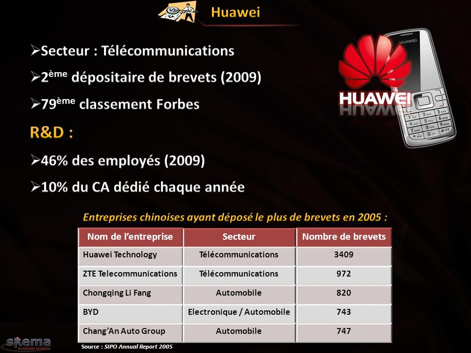 Nom de lentrepriseSecteurNombre de brevets Huawei TechnologyTélécommunications3409 ZTE TelecommunicationsTélécommunications972 Chongqing Li FangAutomobile820 BYDElectronique / Automobile743 ChangAn Auto GroupAutomobile747 Source : SIPO Annual Report 2005