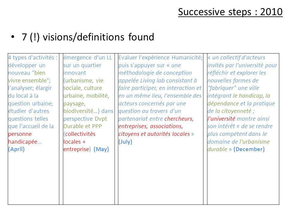 Successive steps : 2010 7 (!) visions/definitions found 4 types d'activités : développer un nouveau