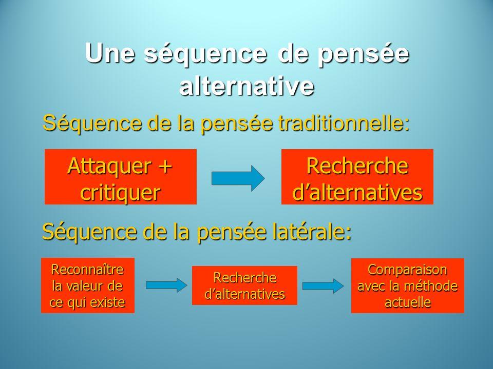 Une séquence de pensée alternative Séquence de la pensée traditionnelle: Attaquer + critiquer Recherche dalternatives Séquence de la pensée latérale: Reconnaître la valeur de ce qui existe Recherche dalternatives Comparaison avec la méthode actuelle