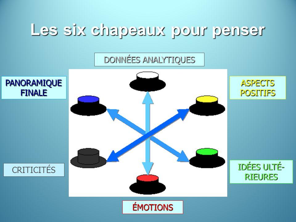 Les six chapeaux pour penser DONNÉES ANALYTIQUES ÉMOTIONS IDÉES ULTÉ- RIEURES ASPECTS POSITIFS PANORAMIQUE FINALE CRITICITÉS