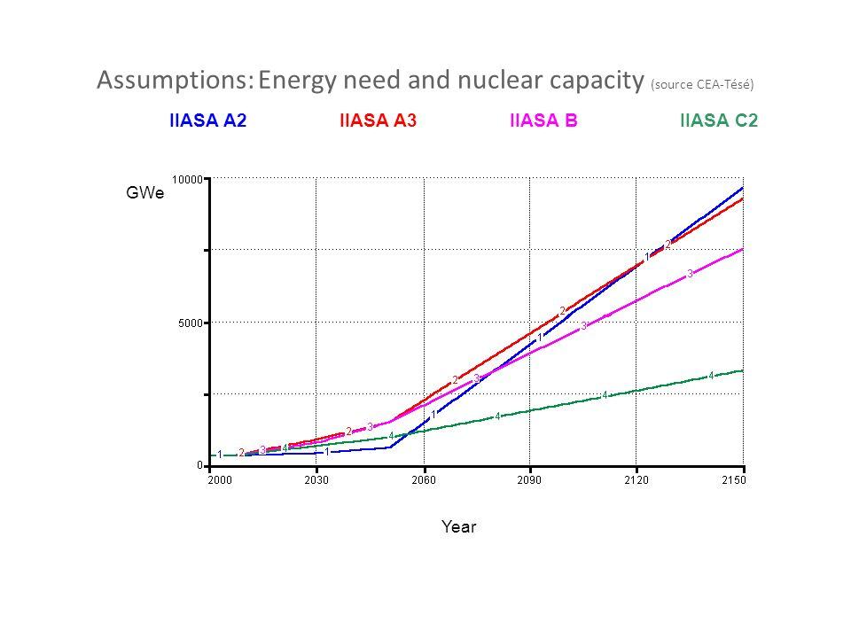 Assumptions: Energy need and nuclear capacity (source CEA-Tésé) IIASA A2IIASA A3IIASA BIIASA C2 Year GWe