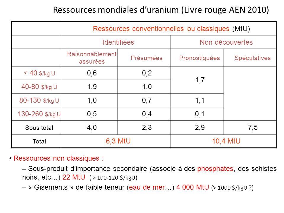 Ressources mondiales duranium (Livre rouge AEN 2010) Ressources non classiques : –Sous-produit dimportance secondaire (associé à des phosphates, des s