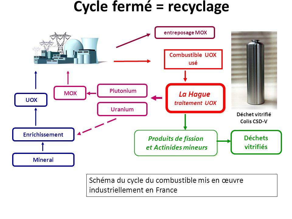 Cycle fermé = recyclage Combustible UOX usé Uranium La Hague traitement UOX La Hague traitement UOX Produits de fission et Actinides mineurs Produits