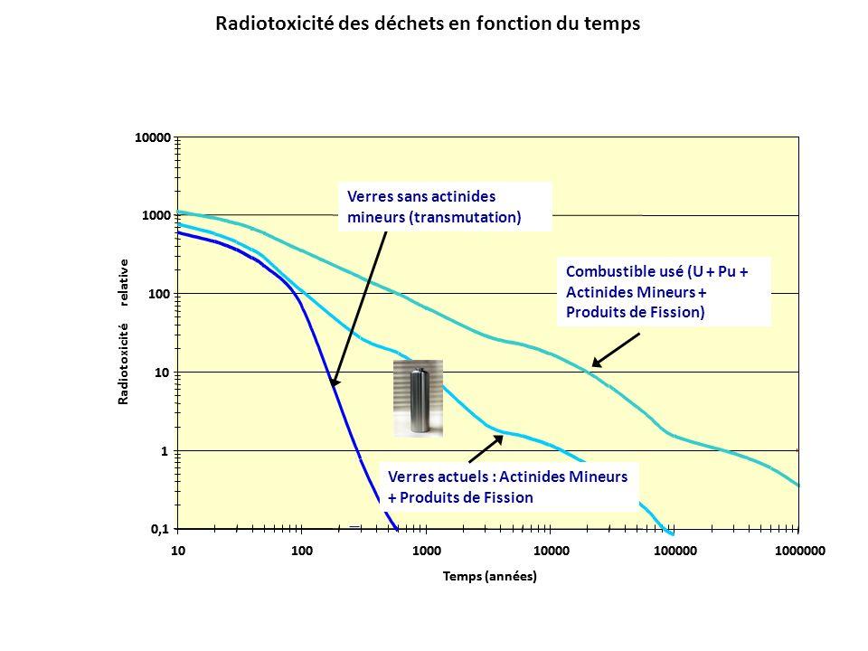 Radiotoxicité des déchets en fonction du temps 1 0,1 10 100 1000 10000 101001000100001000001000000 Temps (années) Radiotoxicité relative PF AM +PF Com