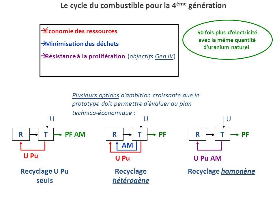 Le cycle du combustible pour la 4 ème génération RT U PF U Pu AM RT U AM U Pu PF RT U PF AM U Pu Recyclage homogèneRecyclage hétérogène Recyclage U Pu