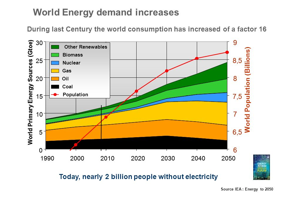 Source IEA : Energy to 2050 World Energy demand increases During last Century the world consumption has increased of a factor 16 Today, nearly 2 billi