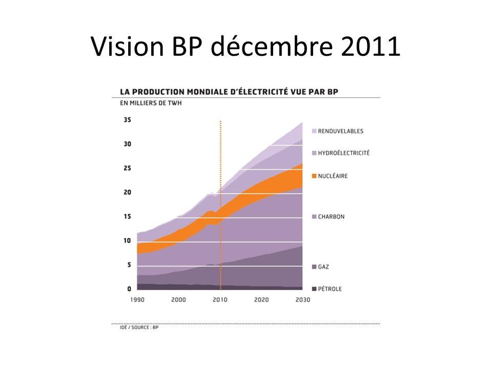 Vision BP décembre 2011