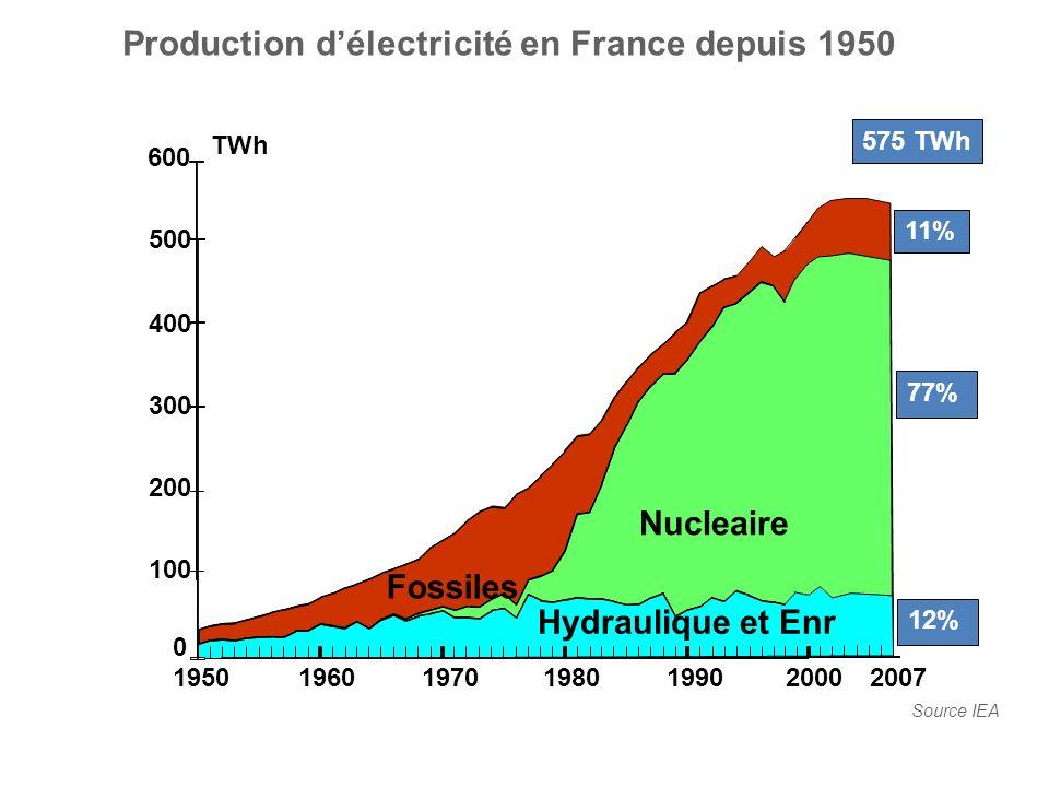 Production délectricité en France depuis 1950 Source IEA