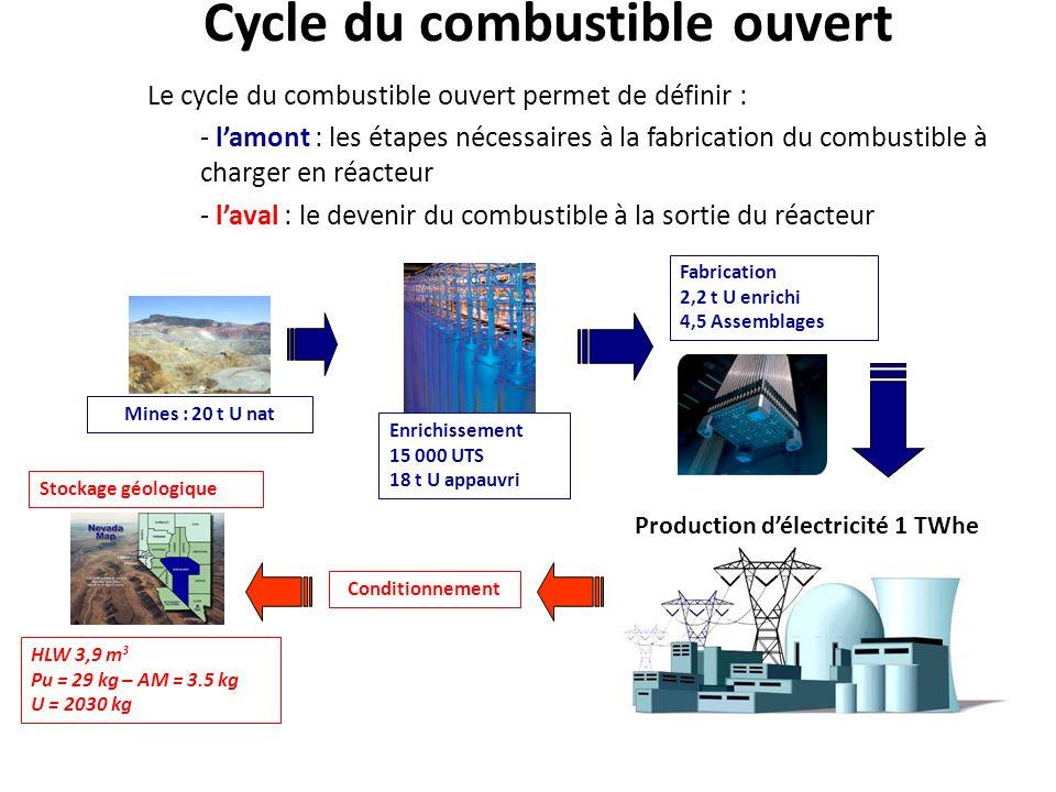 Cycle du combustible ouvert Le cycle du combustible ouvert permet de définir : - lamont : les étapes nécessaires à la fabrication du combustible à cha