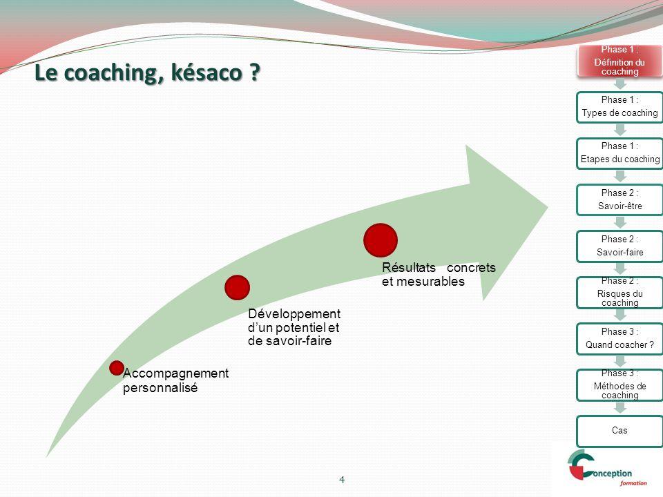 Mais cest aussi… « Accompagnement limité dans le temps, où lon se tient aux côtés dune personne (ou dun groupe) souhaitant cheminer dun point A à un point B, où on lui fournit des balises et un regard extérieur bienveillant mais pas complaisant » Pierre Blanc-Sahnoun 5 Phase 1 : Définition du coaching Phase 1 : Types de coaching Phase 1 : Etapes du coaching Phase 2 : Savoir-être Phase 2 : Savoir-faire Phase 2 : Risques du coaching Phase 3 : Quand coacher .