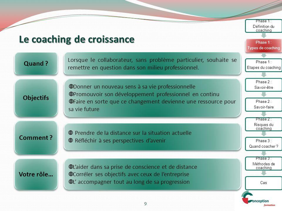 Le coaching de performance 10 Objectifs Développer la performance de la personne sur un ou plusieurs registres (opérationnel, relationnel…) Lorsquun de vos salarié vit une difficulté dans sa fonction.