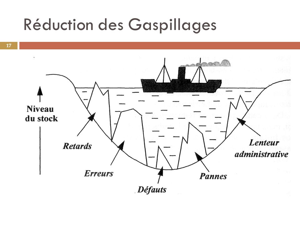 Réduction des Gaspillages 17