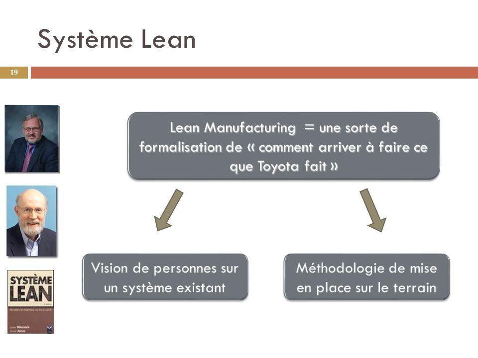 Système Lean 19