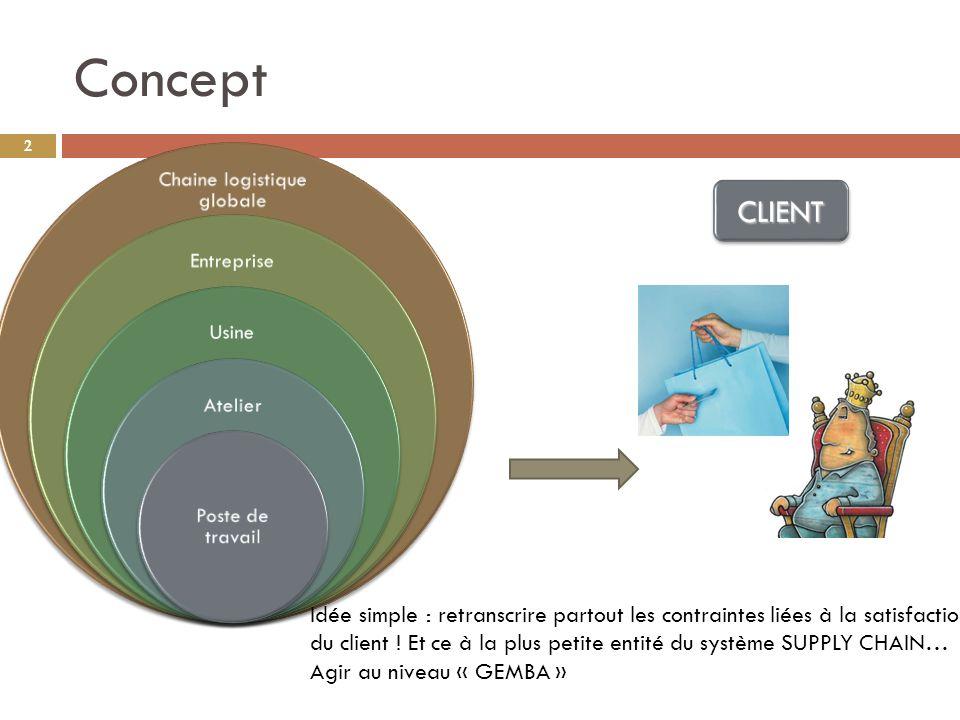 Concept 2 Chaine logistique globale Entreprise Usine Atelier Poste de travail Idée simple : retranscrire partout les contraintes liées à la satisfaction du client .