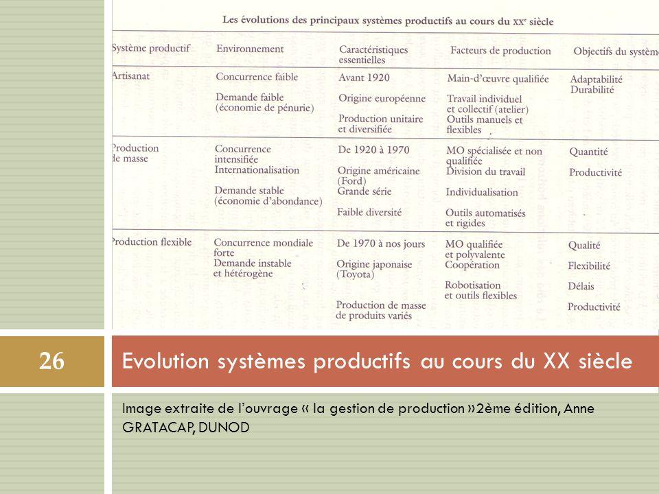 Image extraite de louvrage « la gestion de production »2ème édition, Anne GRATACAP, DUNOD Evolution systèmes productifs au cours du XX siècle 26