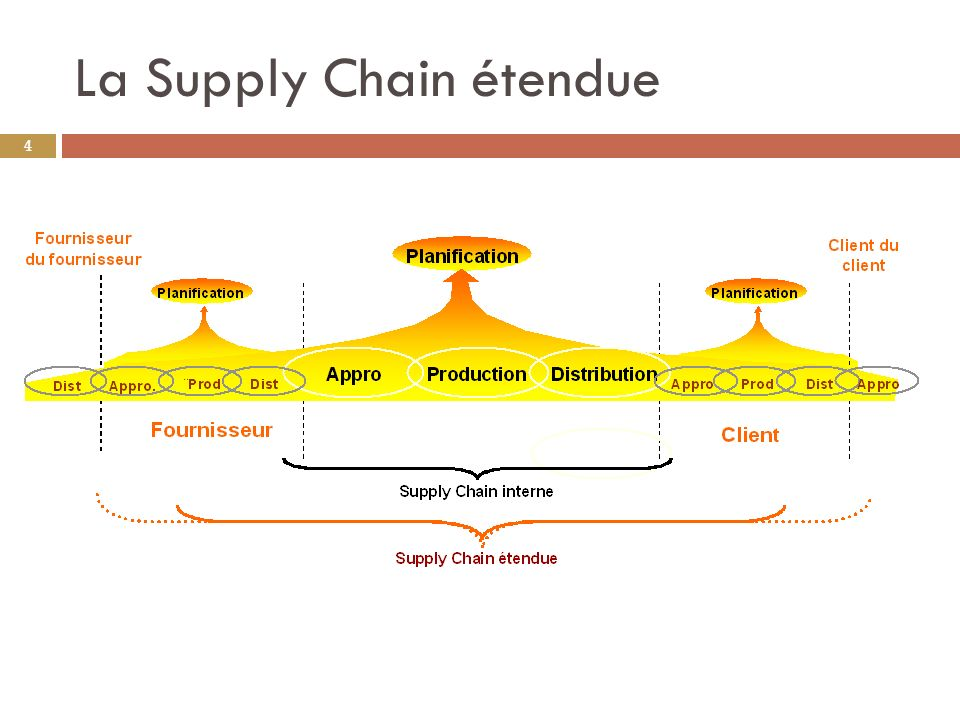 La Supply Chain étendue 4