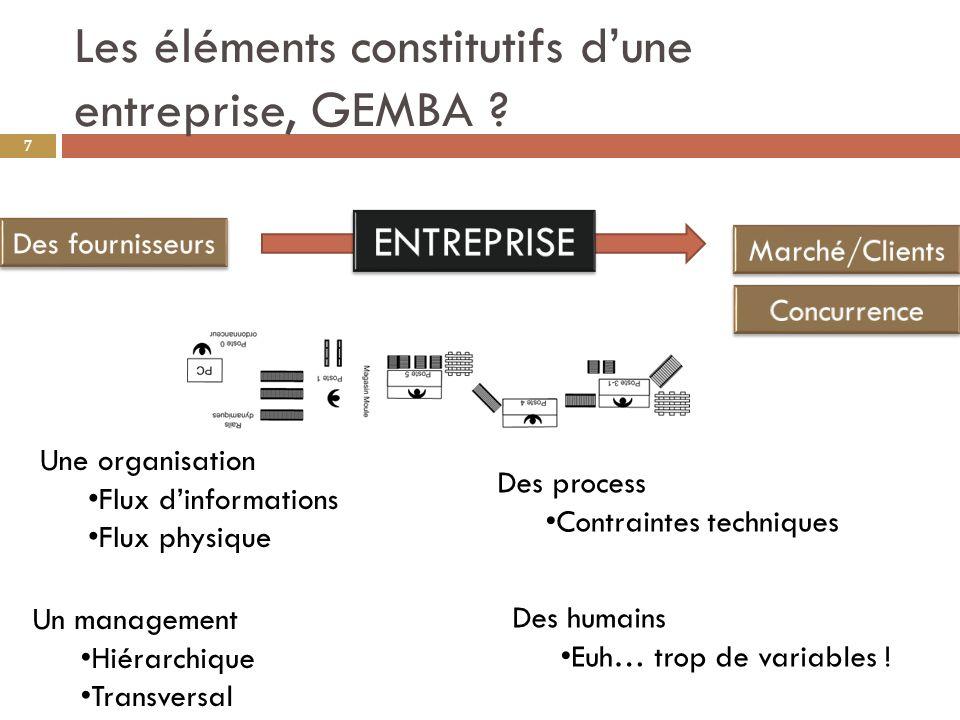 Les éléments constitutifs dune entreprise, GEMBA .