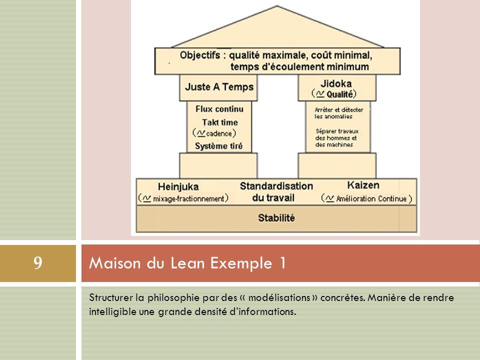 Structurer la philosophie par des « modélisations » concrètes.
