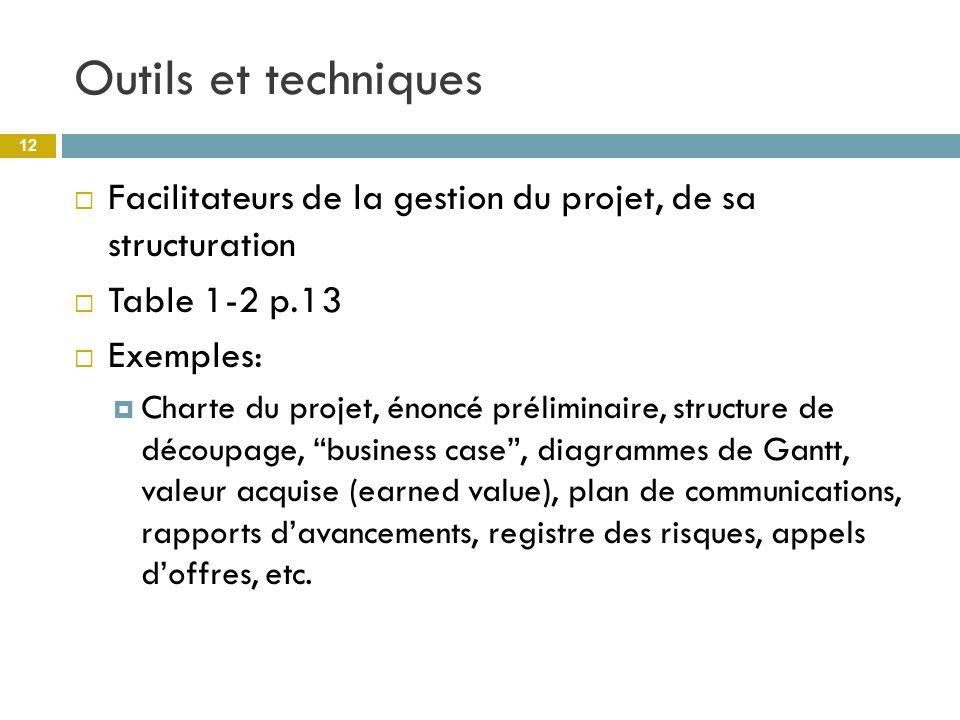 Outils et techniques Facilitateurs de la gestion du projet, de sa structuration Table 1-2 p.13 Exemples: Charte du projet, énoncé préliminaire, struct
