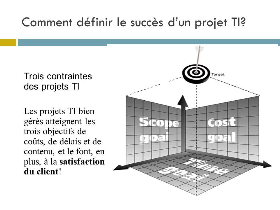 Comment définir le succès dun projet TI? Trois contraintes des projets TI Les projets TI bien gérés atteignent les trois objectifs de coûts, de délais