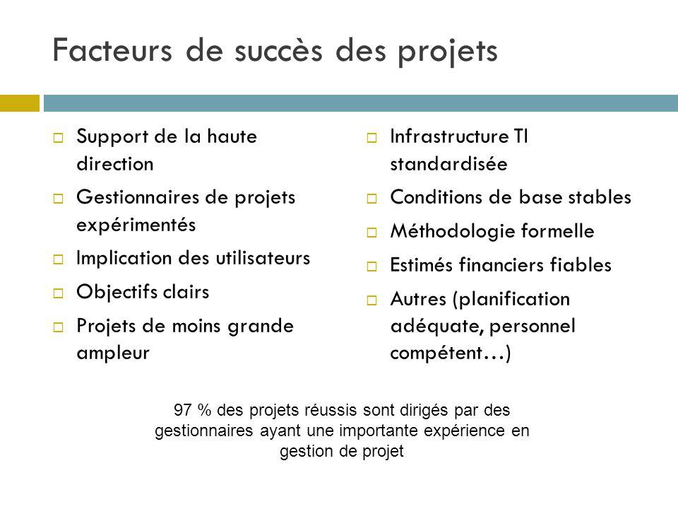 Facteurs de succès des projets Support de la haute direction Gestionnaires de projets expérimentés Implication des utilisateurs Objectifs clairs Proje