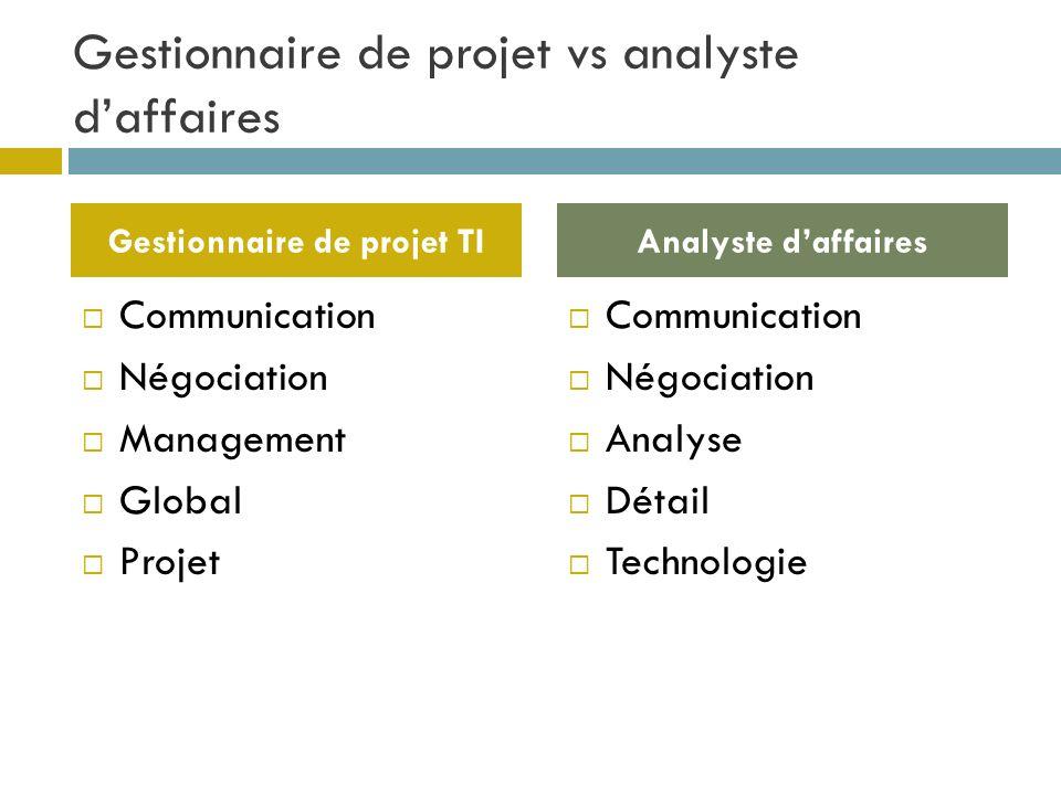 Gestionnaire de projet vs analyste daffaires Communication Négociation Management Global Projet Communication Négociation Analyse Détail Technologie G