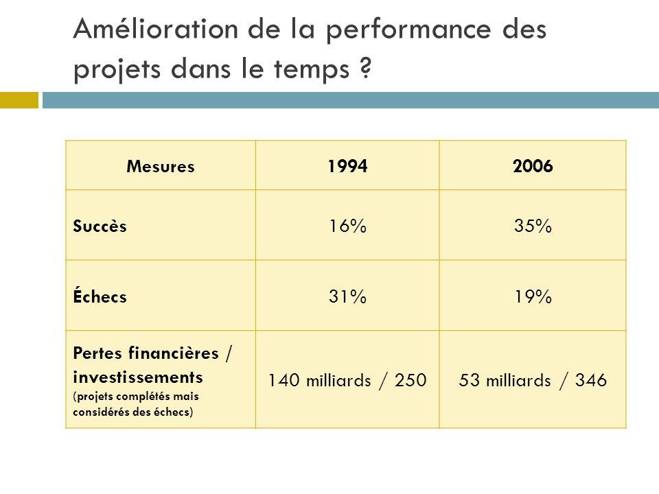 Amélioration de la performance des projets dans le temps ? Mesures19942006 Succès16%35% Échecs31%19% Pertes financières / investissements (projets com