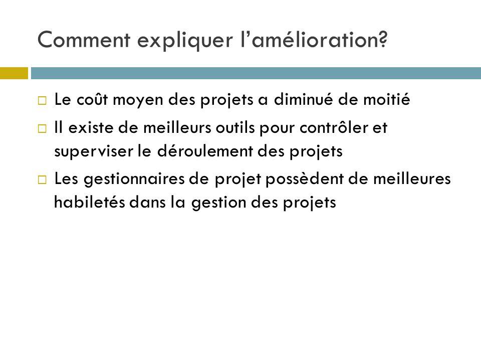 Comment expliquer lamélioration? Le coût moyen des projets a diminué de moitié Il existe de meilleurs outils pour contrôler et superviser le dérouleme
