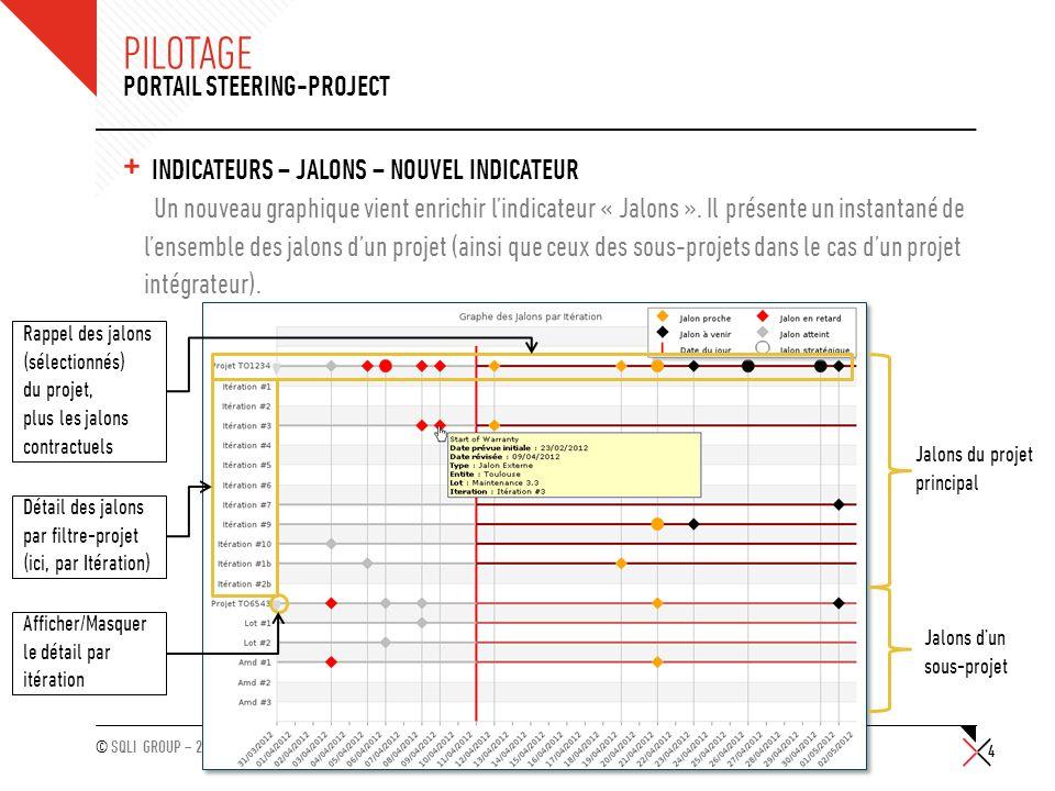 © SQLI GROUP – 2011 PILOTAGE + INDICATEURS – JALONS – NOUVEL INDICATEUR Un nouveau graphique vient enrichir lindicateur « Jalons ». Il présente un ins