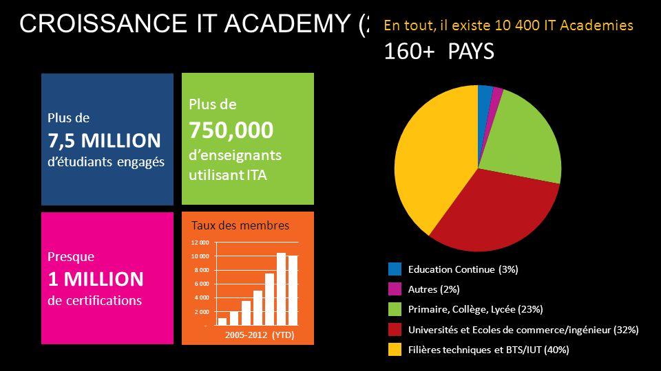 Over 7.5 MILLION students engaged CROISSANCE IT ACADEMY (2) Education Continue (3%) Autres (2%) Primaire, Collège, Lycée (23%) Universités et Ecoles de commerce/ingénieur (32%) Filières techniques et BTS/IUT (40%) En tout, il existe 10 400 IT Academies 160+ PAYS Plus de 7,5 MILLION détudiants engagés Plus de 750,000 denseignants utilisant ITA Presque 1 MILLION de certifications 2005-2012 (YTD) Taux des membres