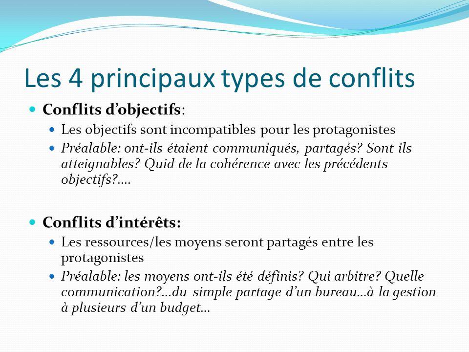 Les 4 principaux types de conflits Conflits dobjectifs: Les objectifs sont incompatibles pour les protagonistes Préalable: ont-ils étaient communiqués