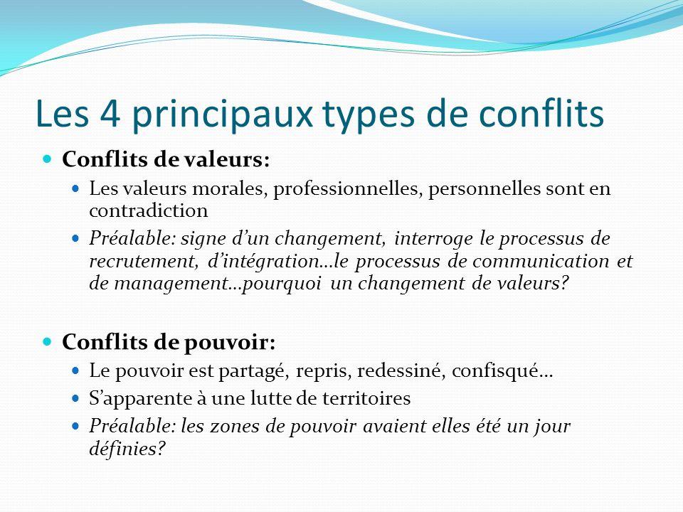 Les 4 principaux types de conflits Conflits de valeurs: Les valeurs morales, professionnelles, personnelles sont en contradiction Préalable: signe dun
