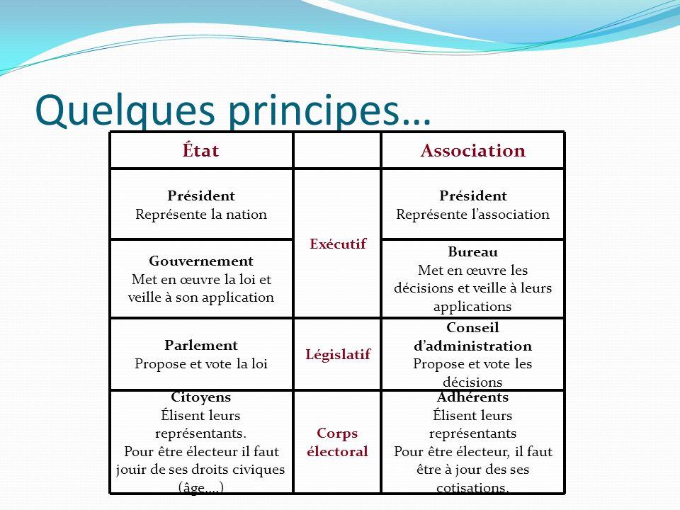 Quelques principes… ÉtatAssociation Président Représente la nation Exécutif Président Représente lassociation Gouvernement Met en œuvre la loi et veil