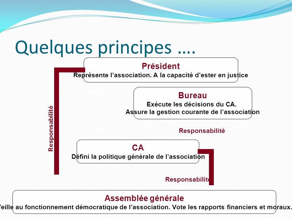 Quelques principes …. Élection Responsabilité Élection
