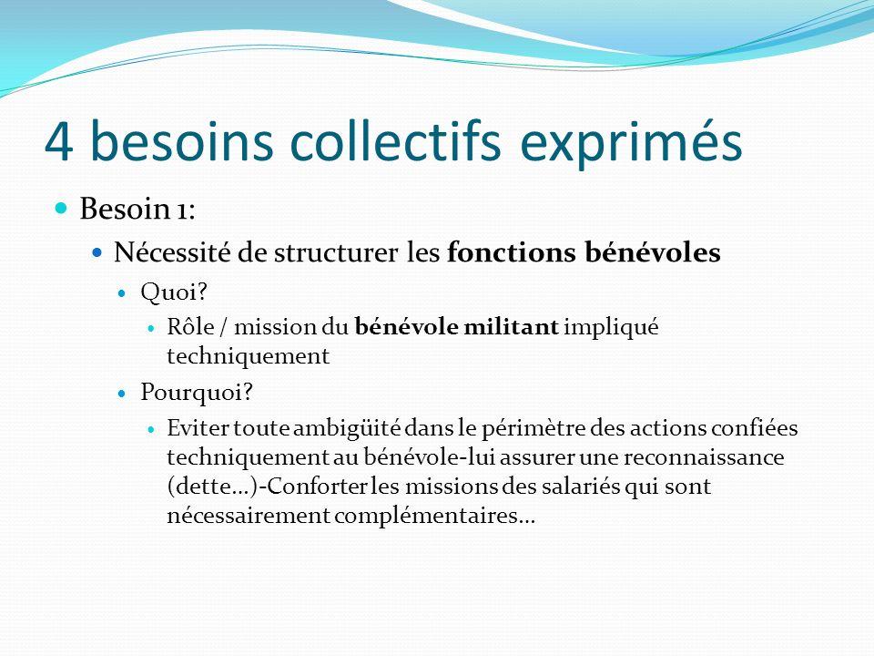4 besoins collectifs exprimés Besoin 1: Nécessité de structurer les fonctions bénévoles Quoi? Rôle / mission du bénévole militant impliqué techniqueme