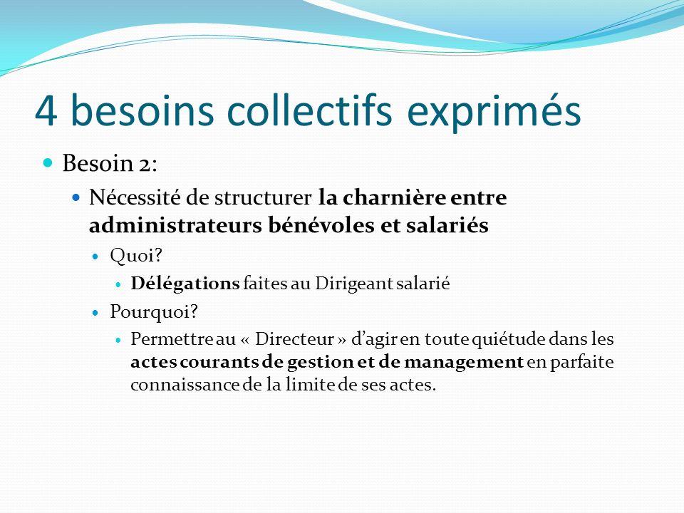 4 besoins collectifs exprimés Besoin 2: Nécessité de structurer la charnière entre administrateurs bénévoles et salariés Quoi? Délégations faites au D