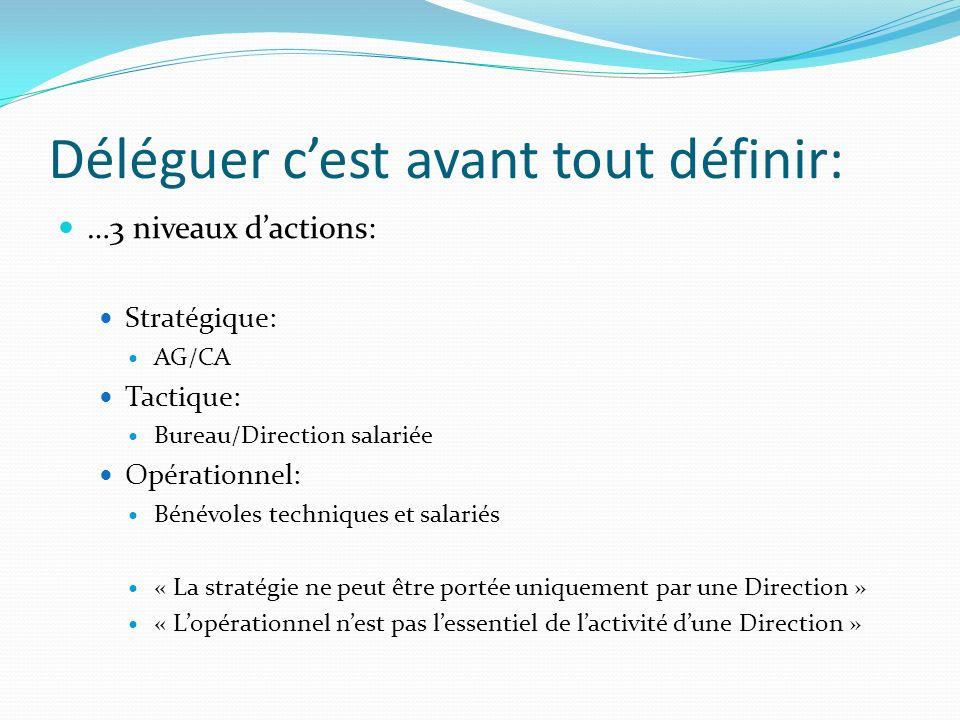 Déléguer cest avant tout définir: …3 niveaux dactions: Stratégique: AG/CA Tactique: Bureau/Direction salariée Opérationnel: Bénévoles techniques et sa